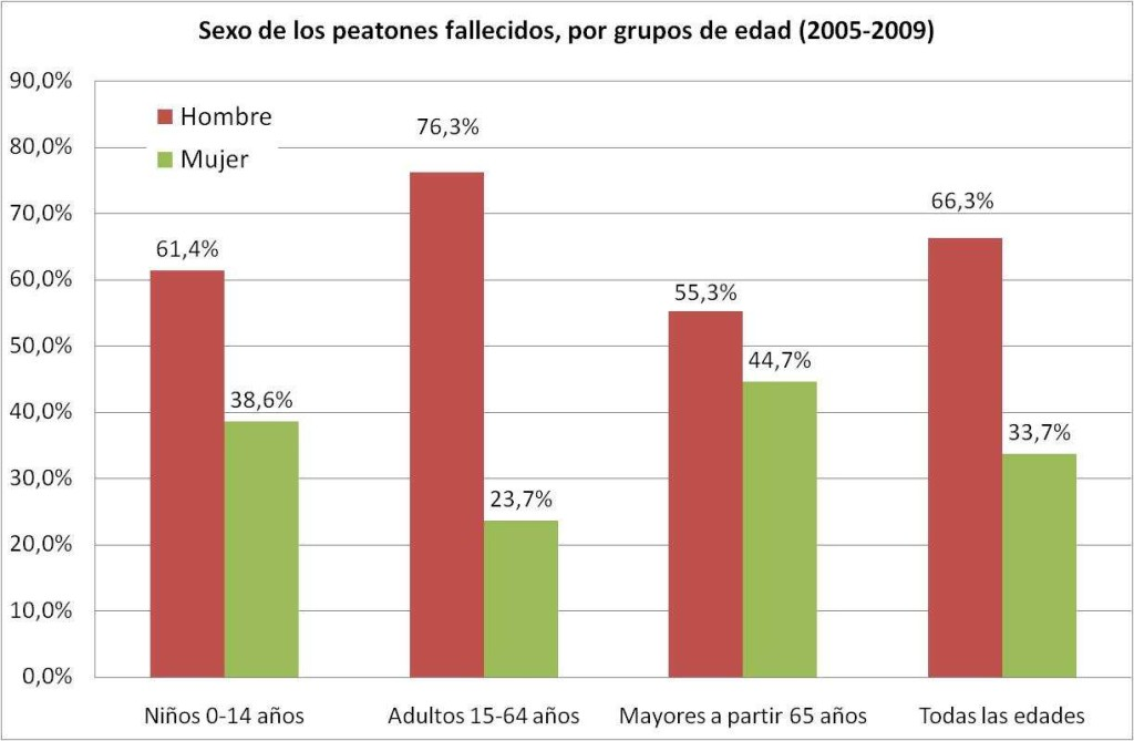 Foto: Prioridades en España en la seguridad de los peatones. Fundación Mapfre