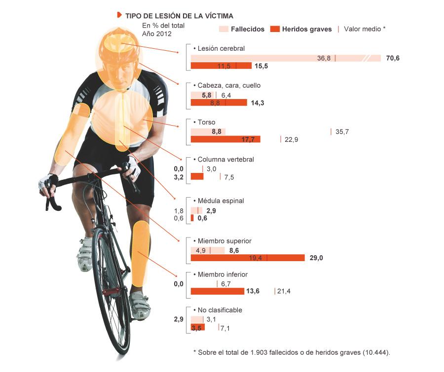 accidentes-bici