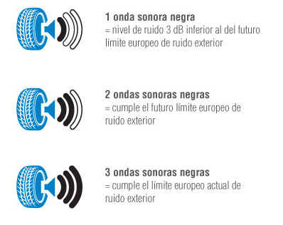 nivel-sonoro-etiqueta-europea