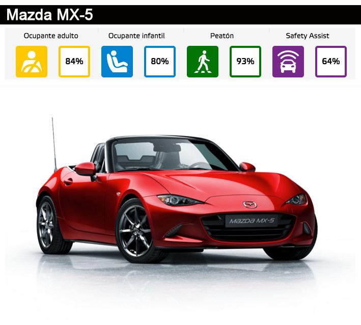 Montaje-los-mas-vendidos-Mazda-1