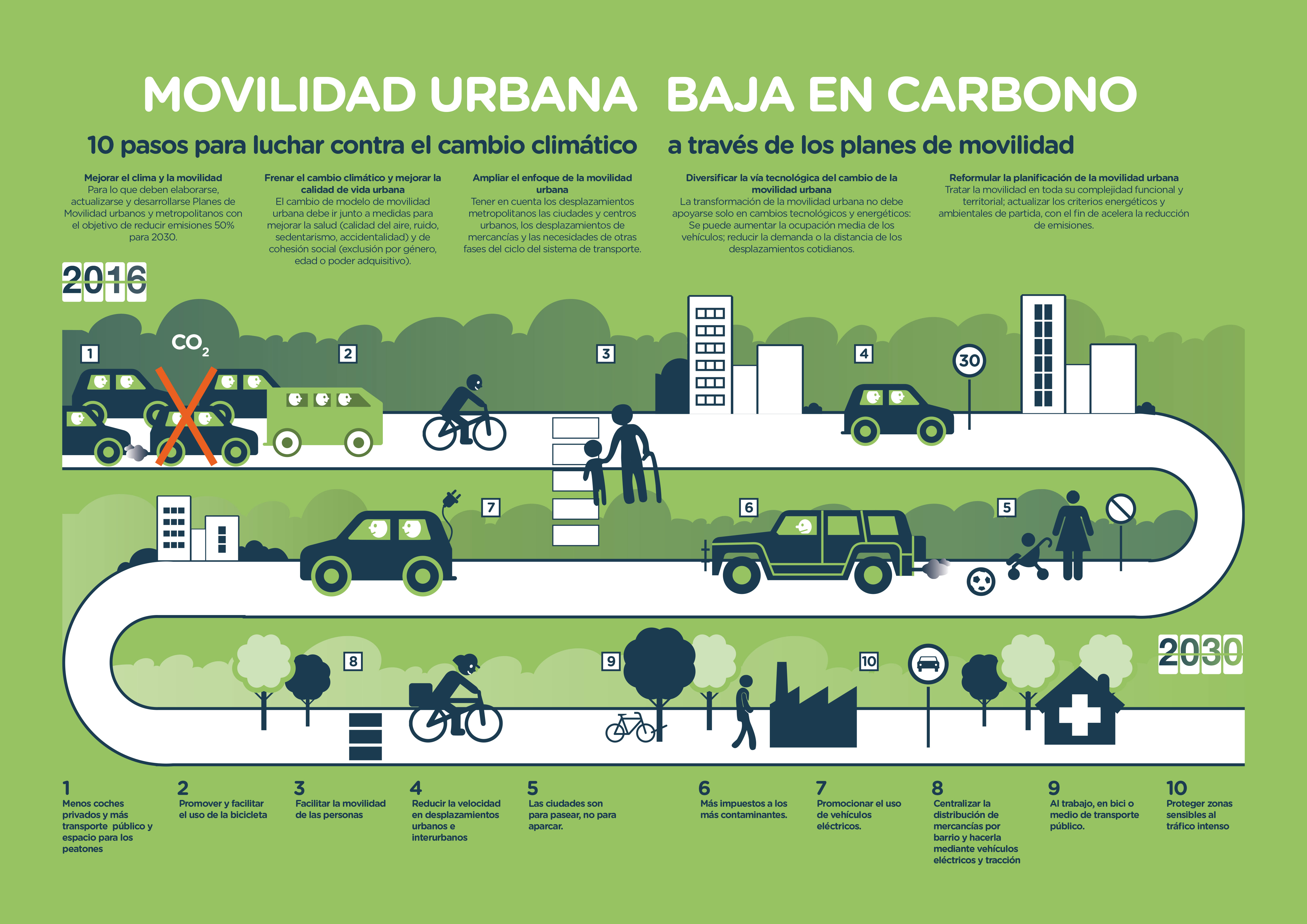 infografia-greenpeace