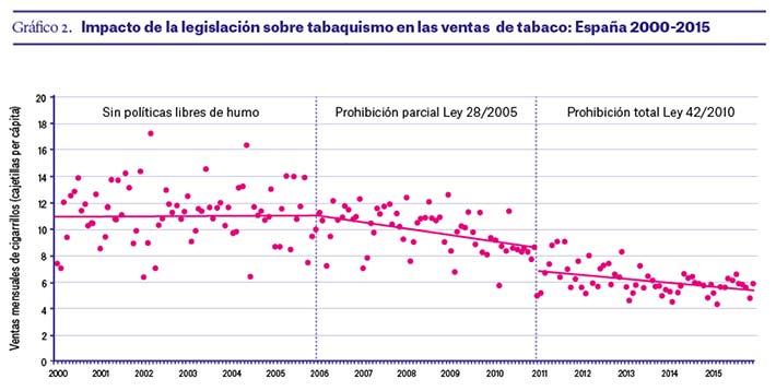 Impacto-de-la-legislacion-sobre-tabaquismo-espana