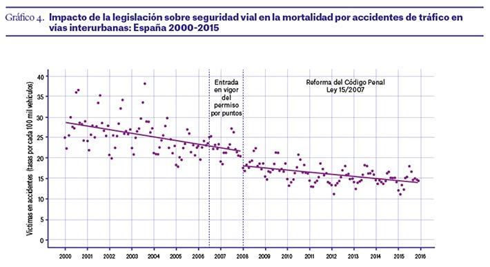 impacto-legislacion-seguridad-vial-espana