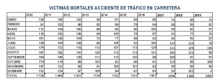victimas mortales accidente de trafico